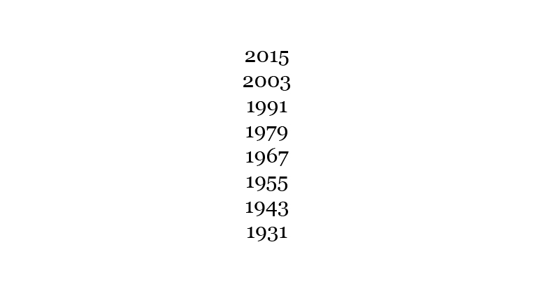 Year of the Goat 1931, 1943, 1955, 1967, 1979, 1991, 2003, 2015
